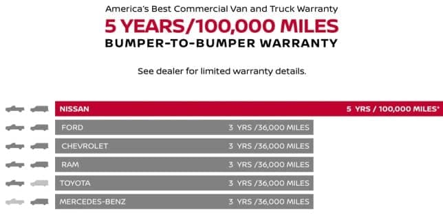 Nissan Warranty