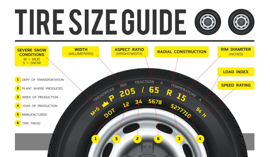 How To Read A Tire >> How To Read Tire Size Bmw Of Stratham Nh