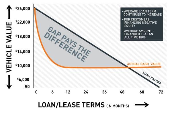 GAP Insurance Graph