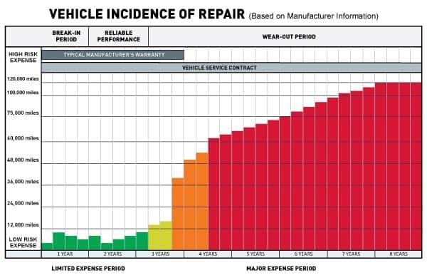 Vehicle Incidence of Repair