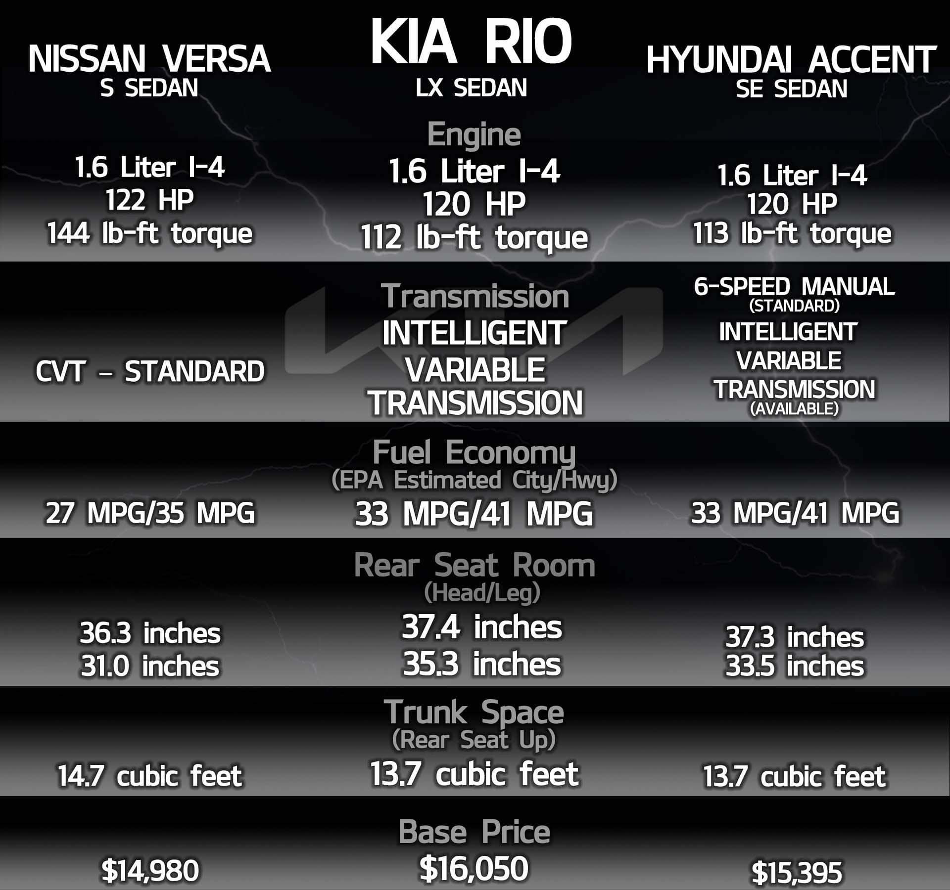 Compare Kia Rio to the rest Cowboy Kia