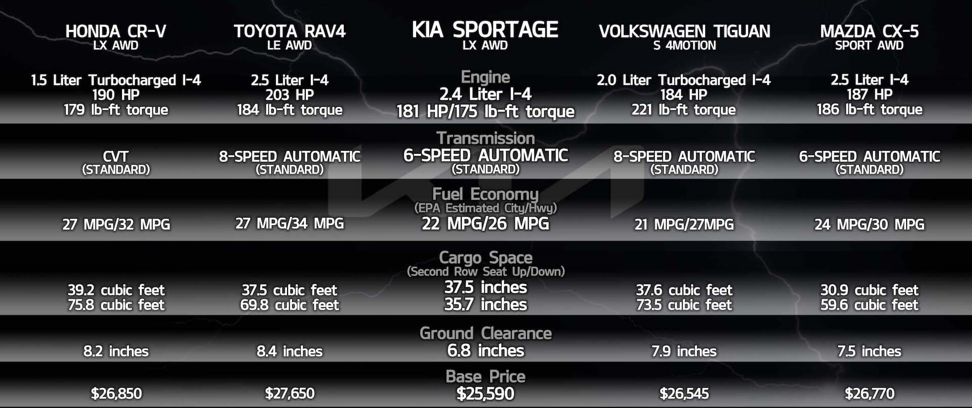 Compare Kia Sportage to the rest Cowboy Kia
