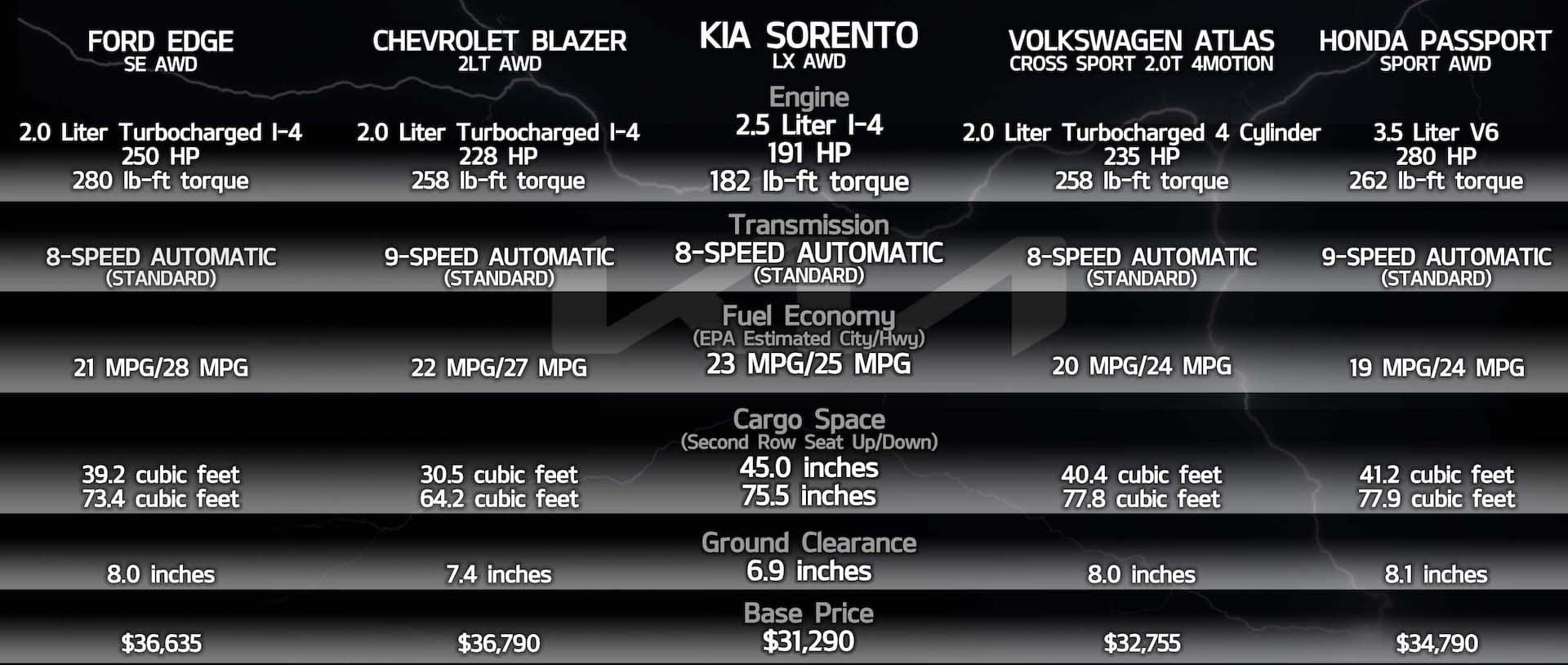 Compare Kia Sorento to the rest Cowboy Kia