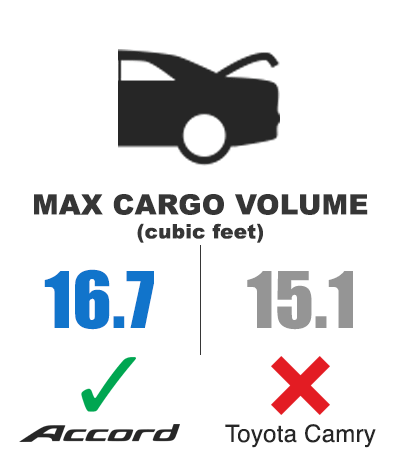Honda Accord vs. Toyota Camry: Max Cargo Volume