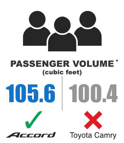 Honda Accord vs. Toyota Camry: Passenger Volume
