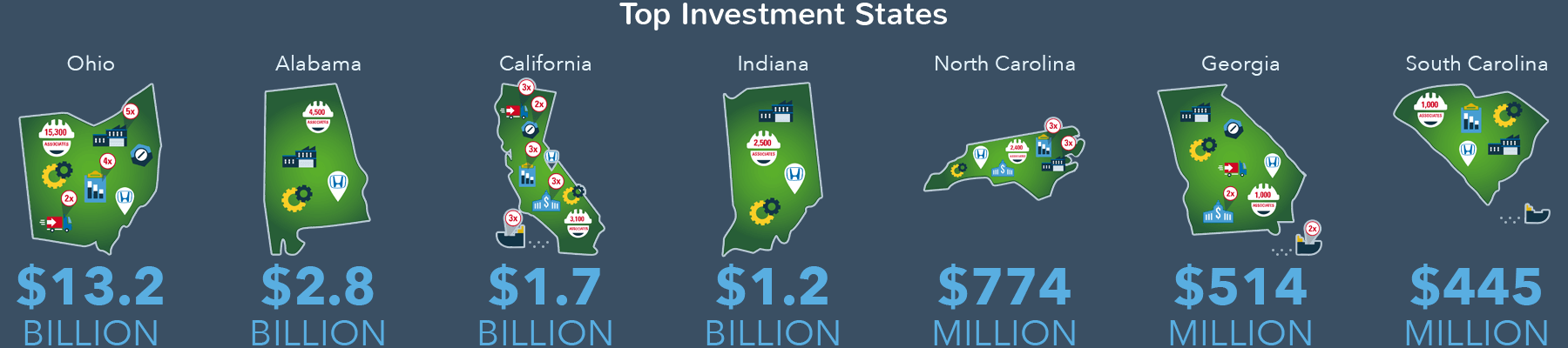 Honda Top Investment States