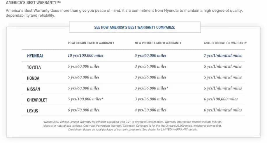 Americas Best Warranty