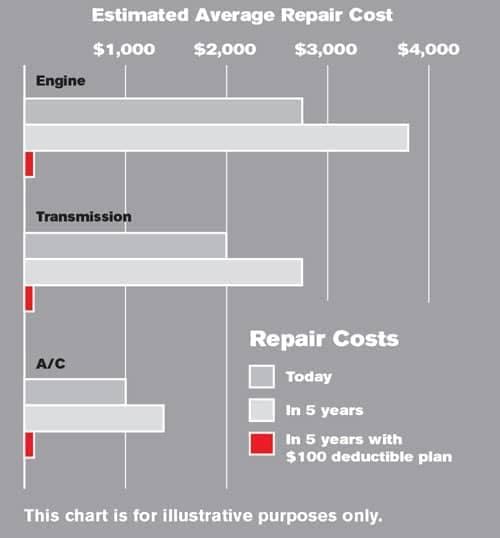 Estimated Average Repair Cost