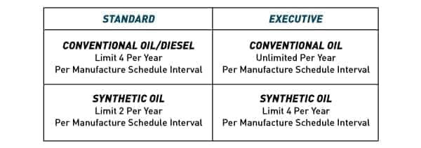 Lifetime Oil Plans