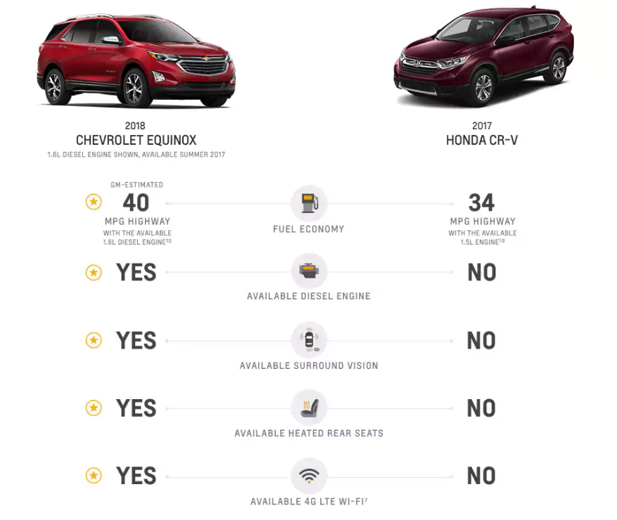 Equinox VS CR-V