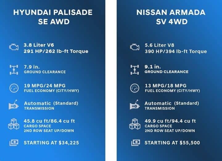 Comparison Chart for Hyundai Palisade vs Nissan Armada