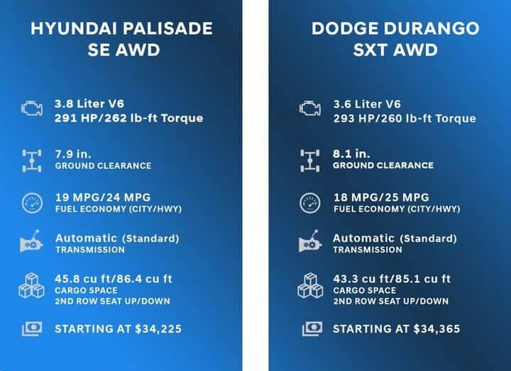 Comparison Chart for Hyundai Palisade vs Dodge Durango
