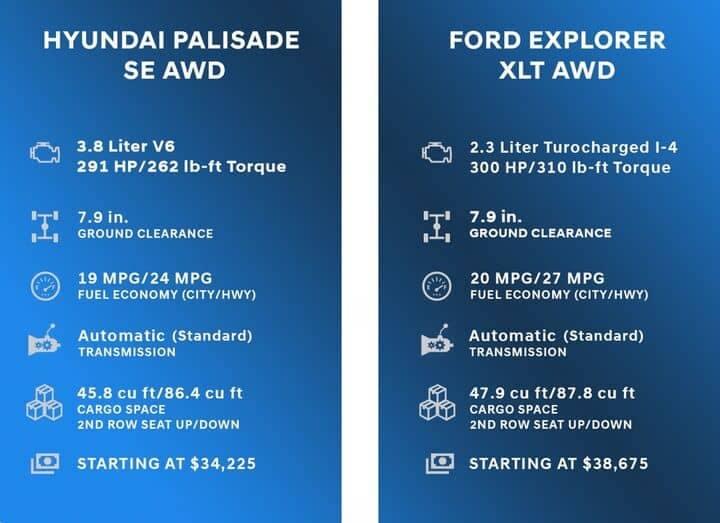 Comparison Chart for Hyundai Palisade vs Ford Explorer