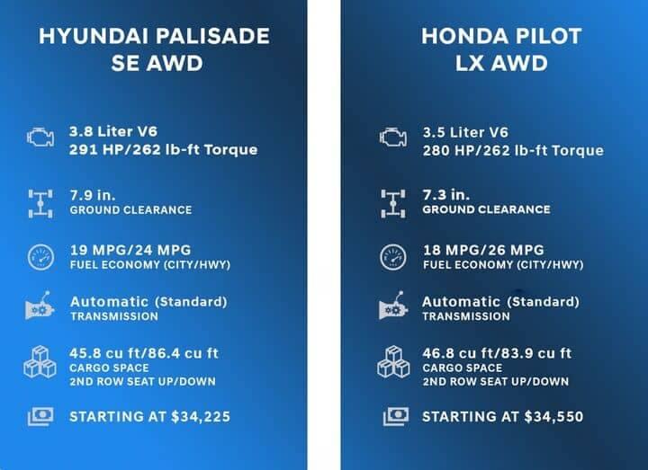 Comparison Chart for Hyundai Palisade vs Honda Pilot