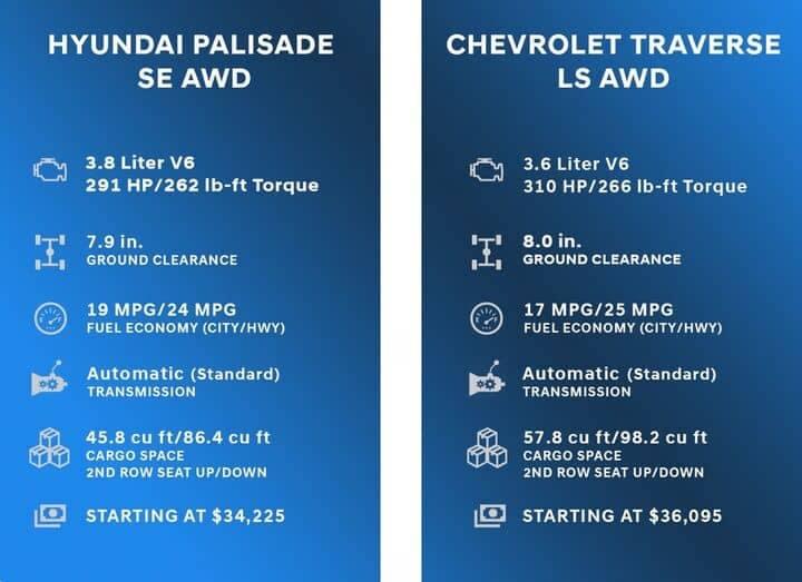 Comparison Chart for Hyundai Palisade vs Chevrolet Traverse