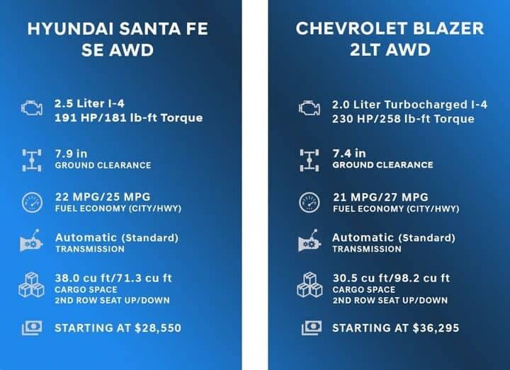 Comparison Chart for Hyundai Santa Fe vs Chevrolet Blazer