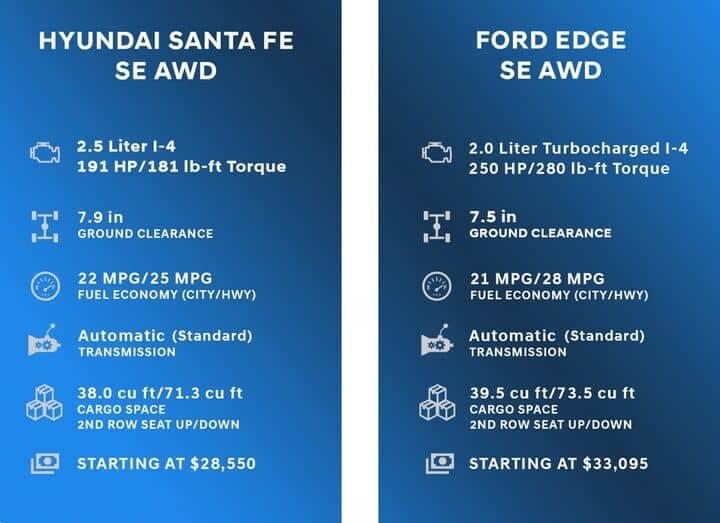 Comparison Chart for Hyundai Santa Fe vs Ford Edge