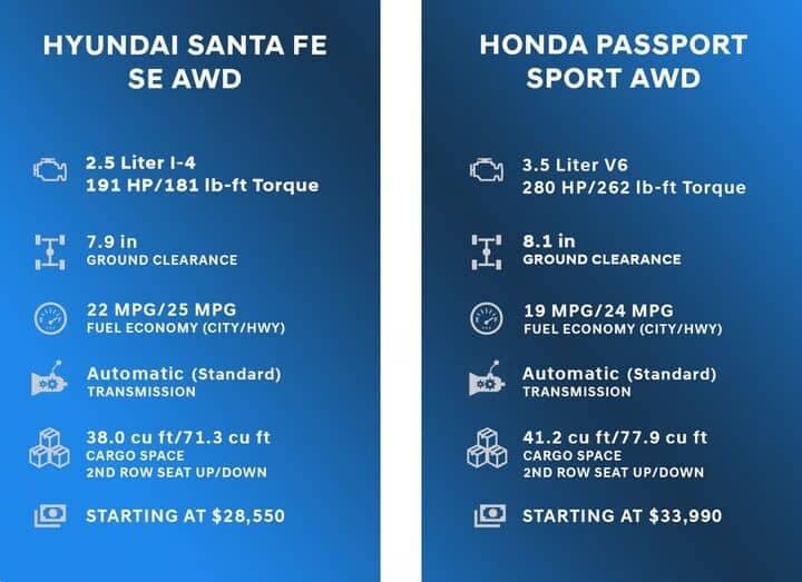 Comparison Chart for Hyundai Santa Fe vs Honda Passport