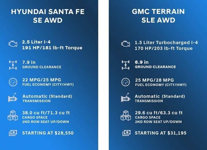 Comparison Chart for Hyundai Santa Fe vs GMC Terrain