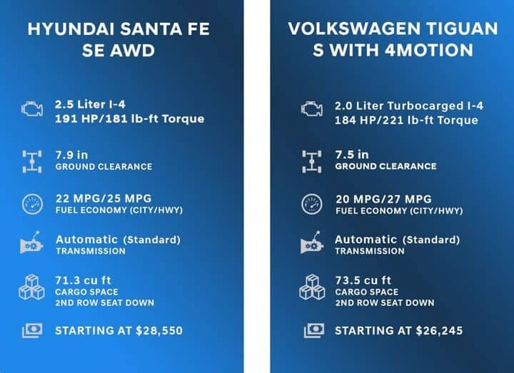 Comparison Chart for Hyundai Santa Fe vs Volkswagen Tiguan