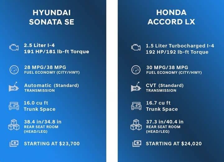 Comparison Chart for Hyundai Sonata vs Honda Accord