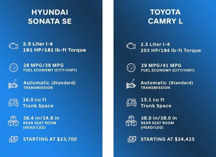 Comparison Chart for Hyundai Sonata vs Toyota Camry