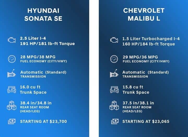 Comparison Chart for Hyundai Sonata vs Chevrolet Malibu