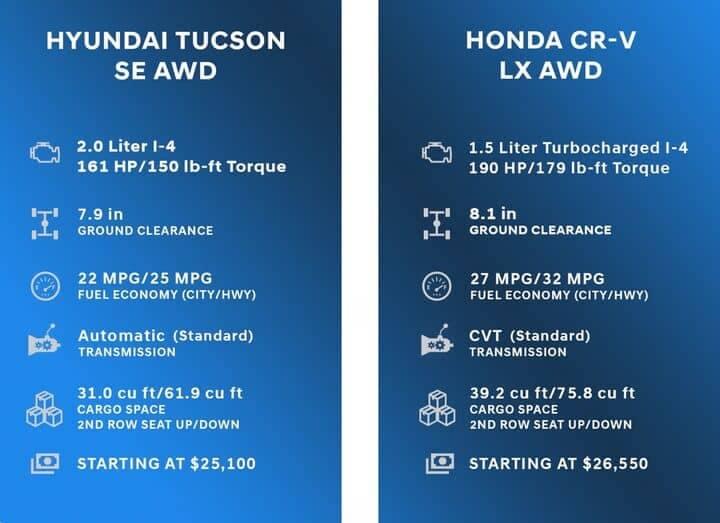 Comparison Chart for Hyundai Tucson vs Honda CR-V