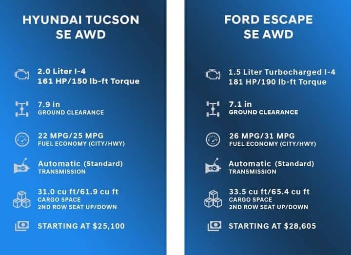 Comparison Chart for Hyundai Tucson vs Ford Escape