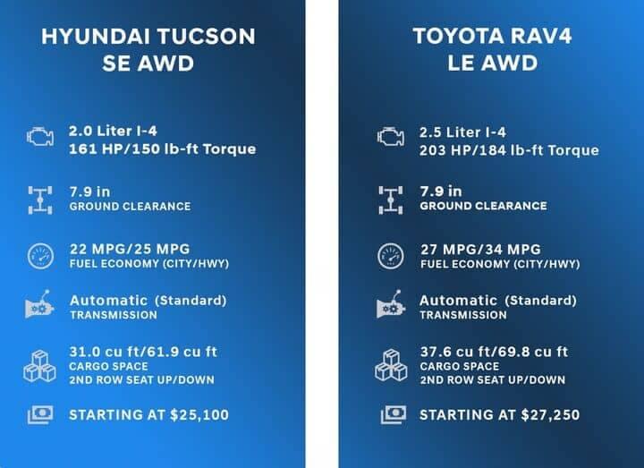 Comparison Chart for Hyundai Tucson vs Toyota RAV4