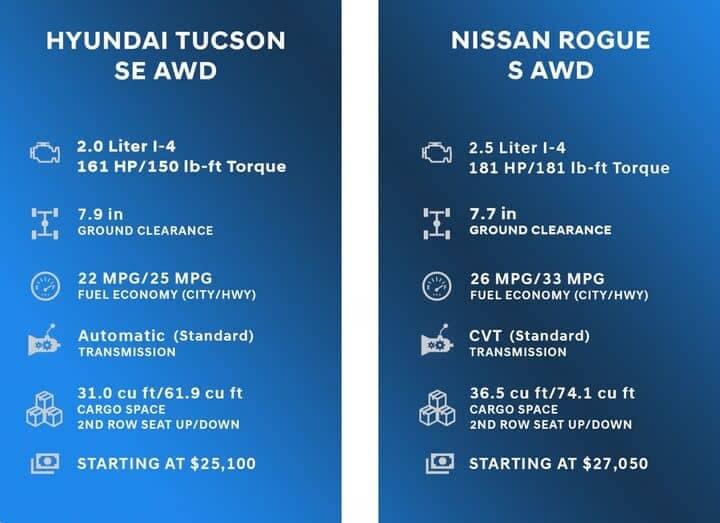Comparison Chart for Hyundai Tucson vs Nissan Rogue