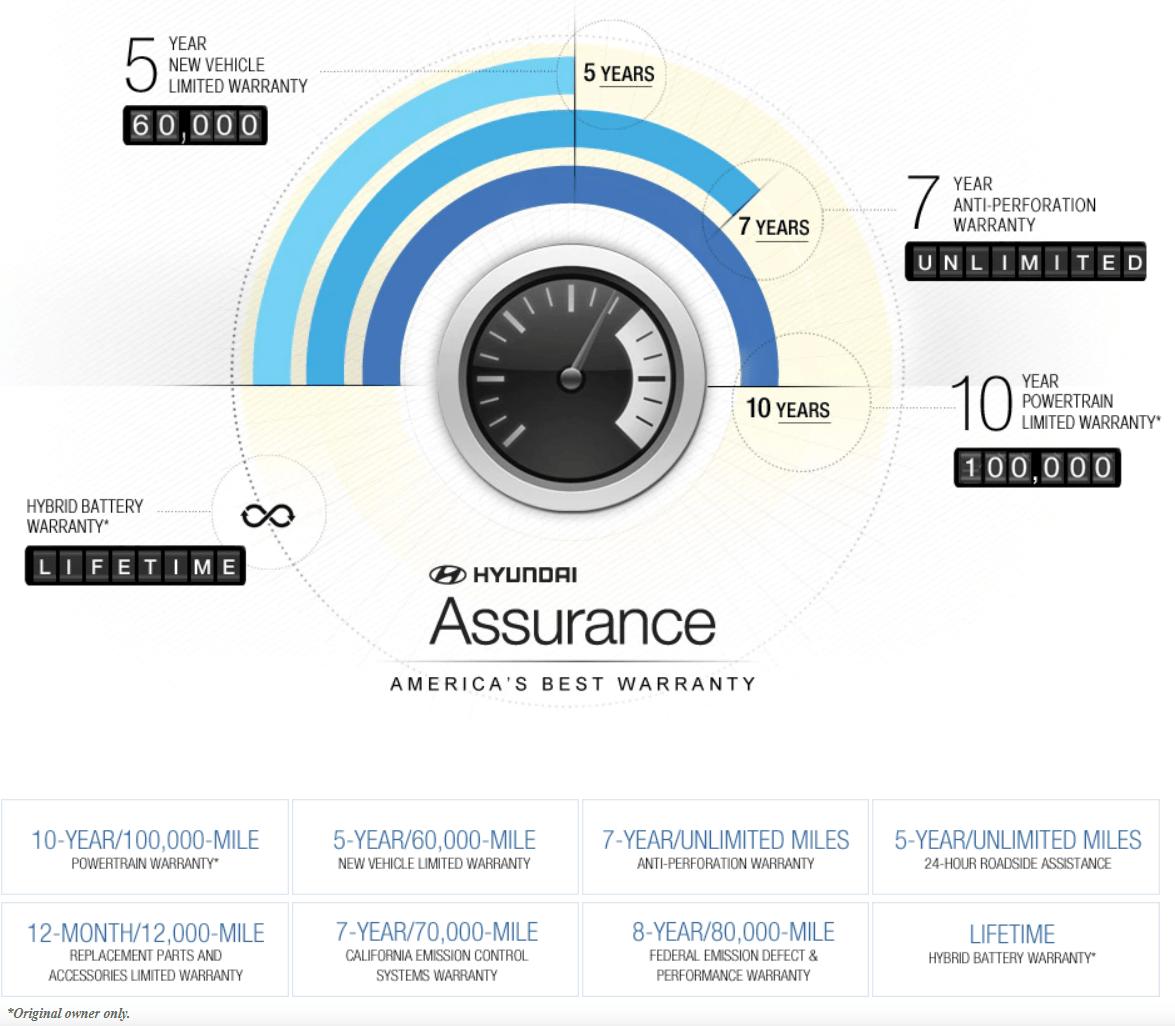 Hyundai-Best-Warranty