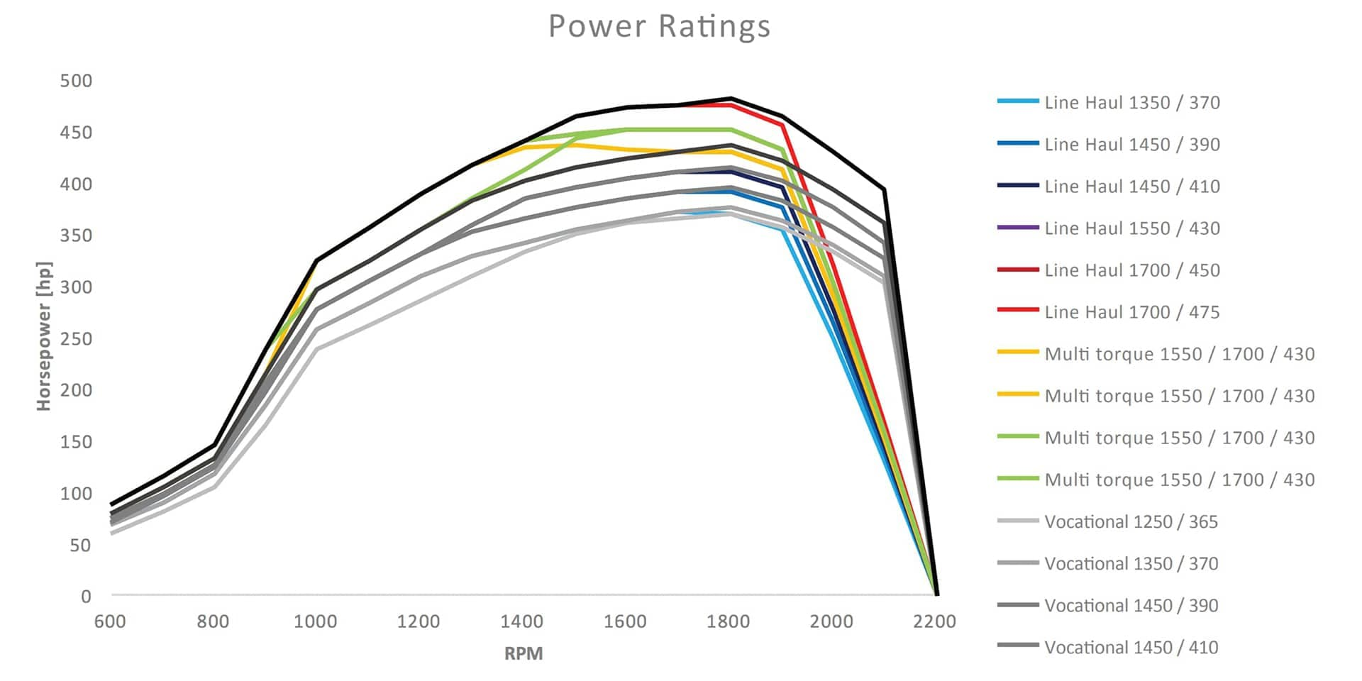 Power Ratings Chart