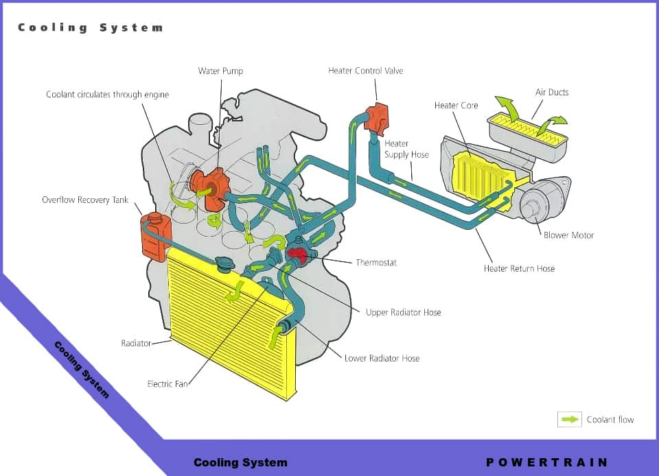 cooling system diagram toyota technical diagrams inver grove toyota