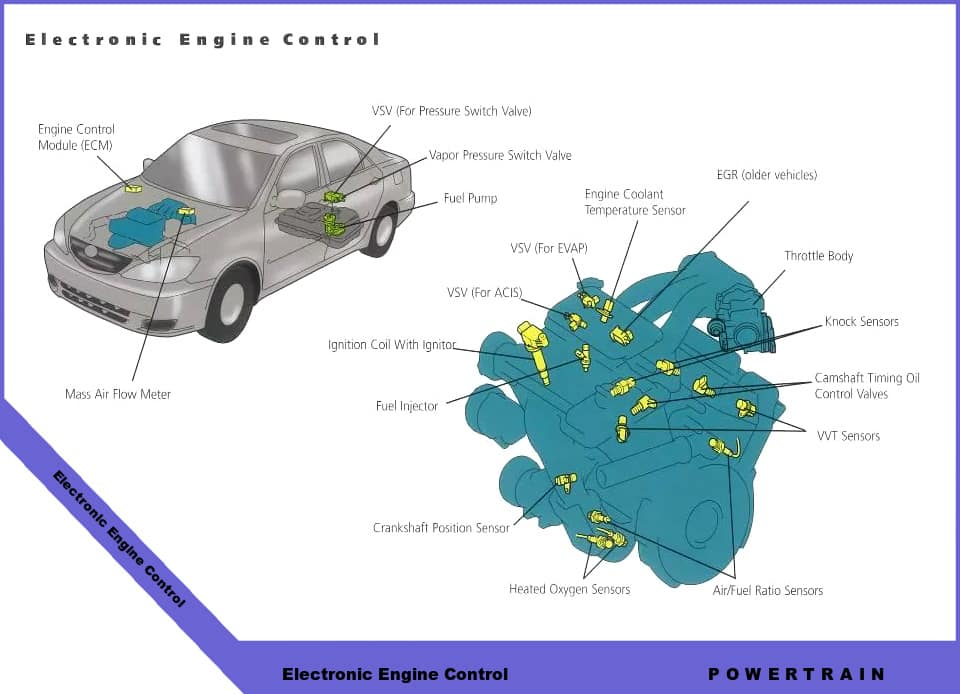 car motor diagram