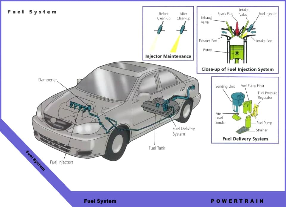 Toyota technical diagrams inver grove toyota fuel system diagram malvernweather
