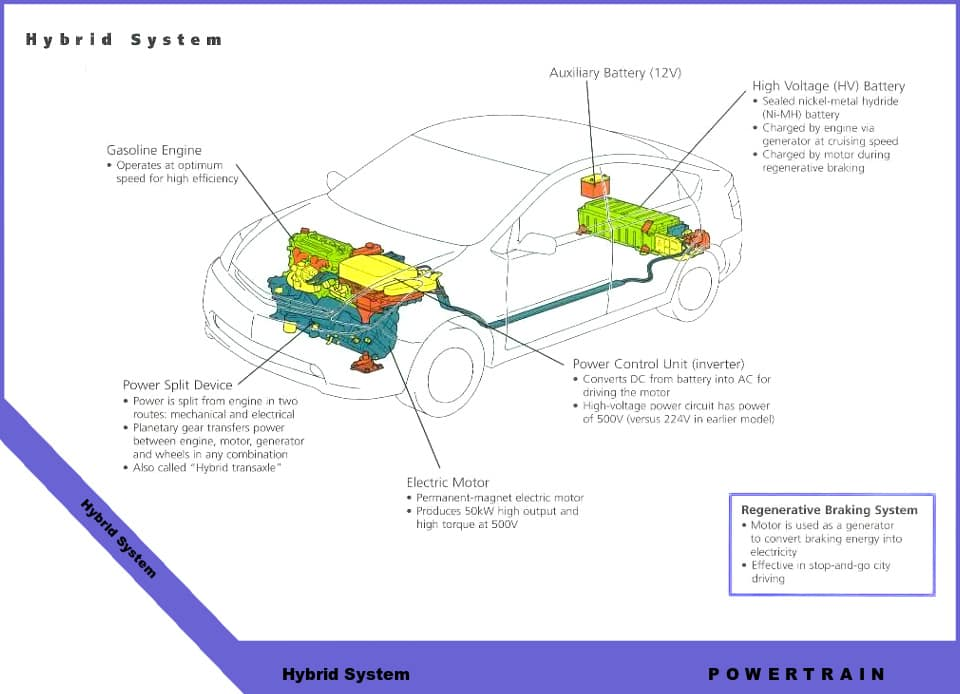 hybrid system components diagram toyota technical diagrams inver grove toyota