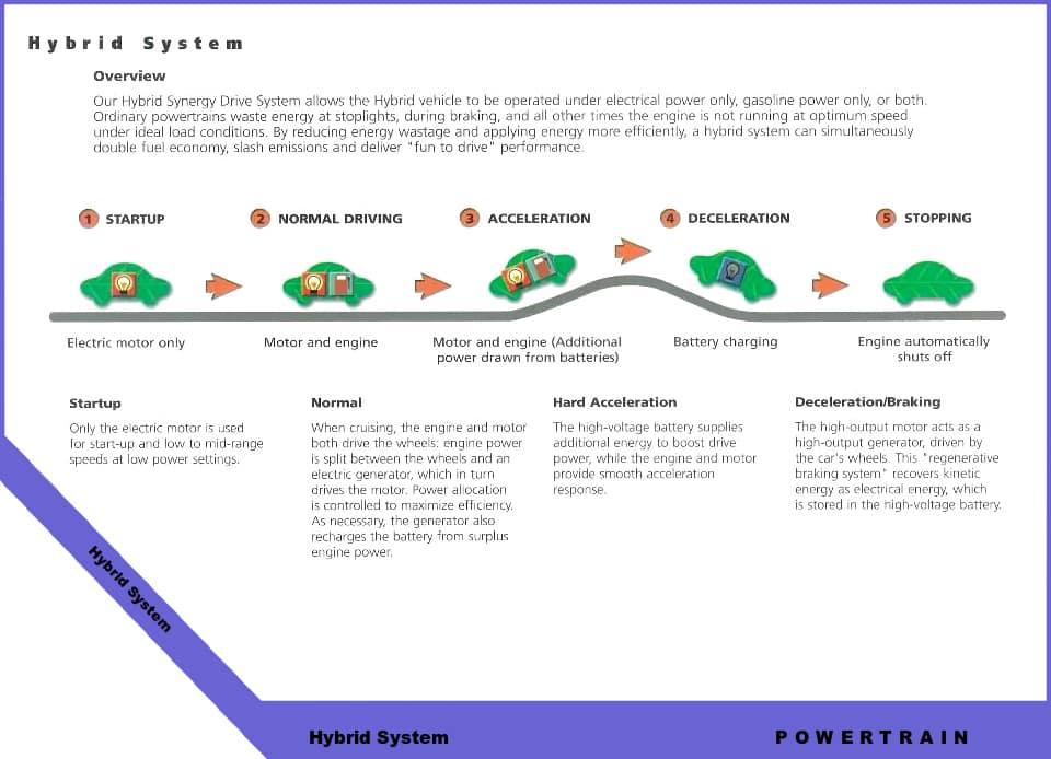 hybrid system diagram