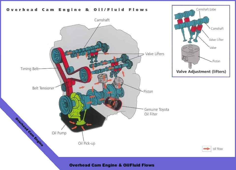 overhead cam engine oil fluid flows diagram toyota technical diagrams inver grove toyota