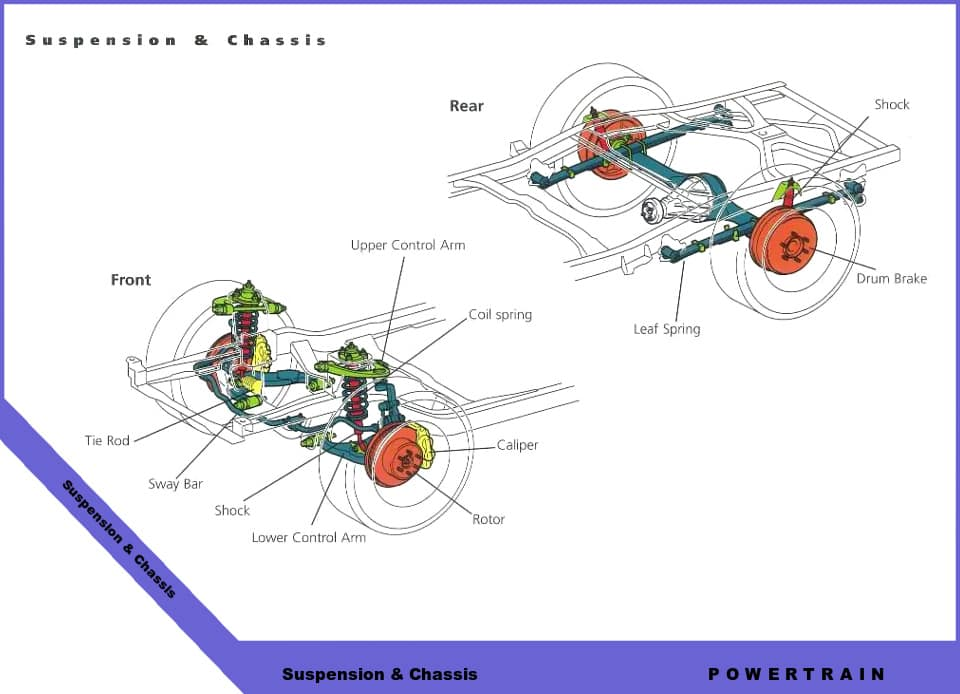 Suspension Chassis Diagram: 2006 Toyota Corolla Engine Diagram At Jornalmilenio.com