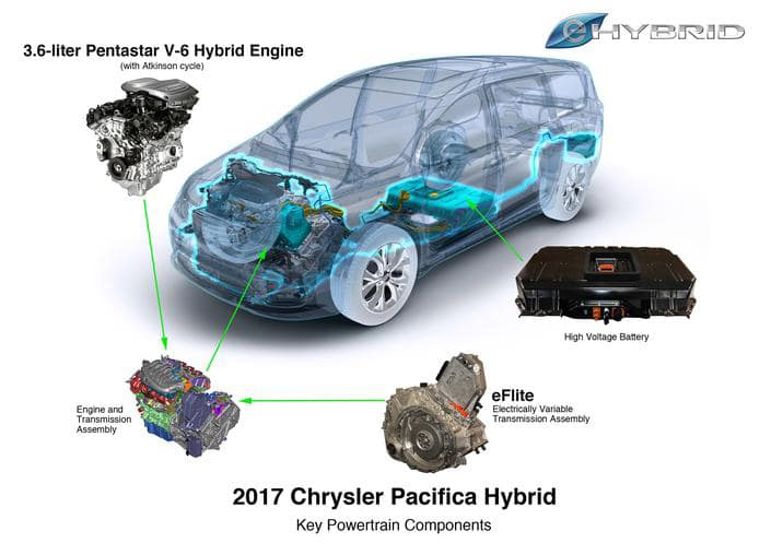 Chrysler has a versatile 3.6L Pentastar engine