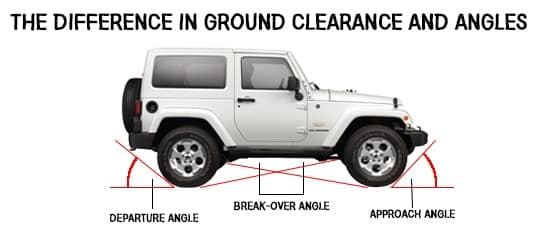 Differences in ground clearance and angles