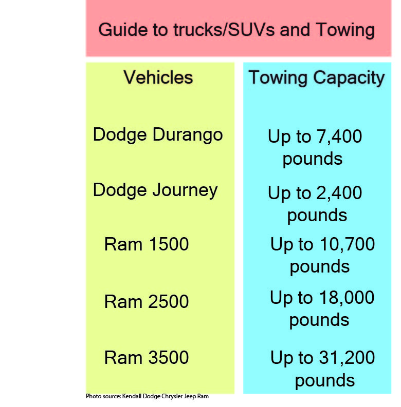 ram and dodge boat towing guide