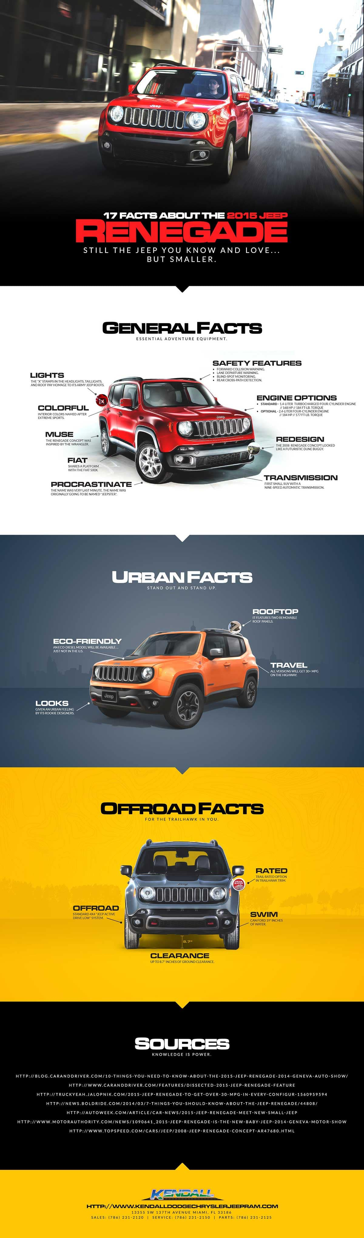 17 Facts about 2015 Jeep Renegade