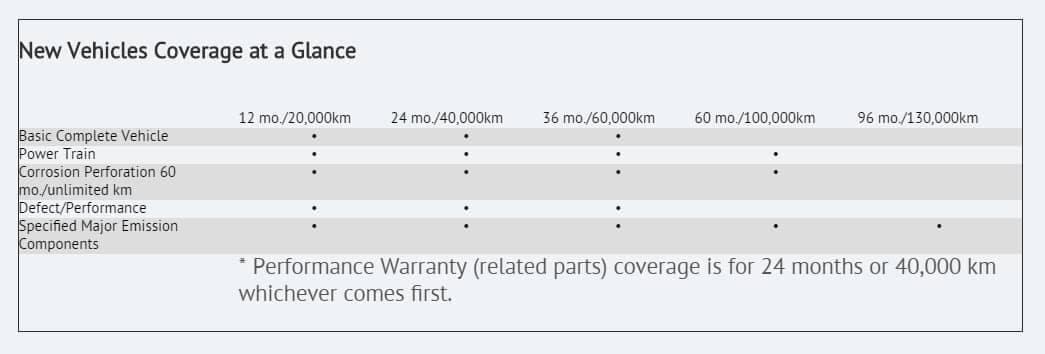 langley-toyota-warranty-chart