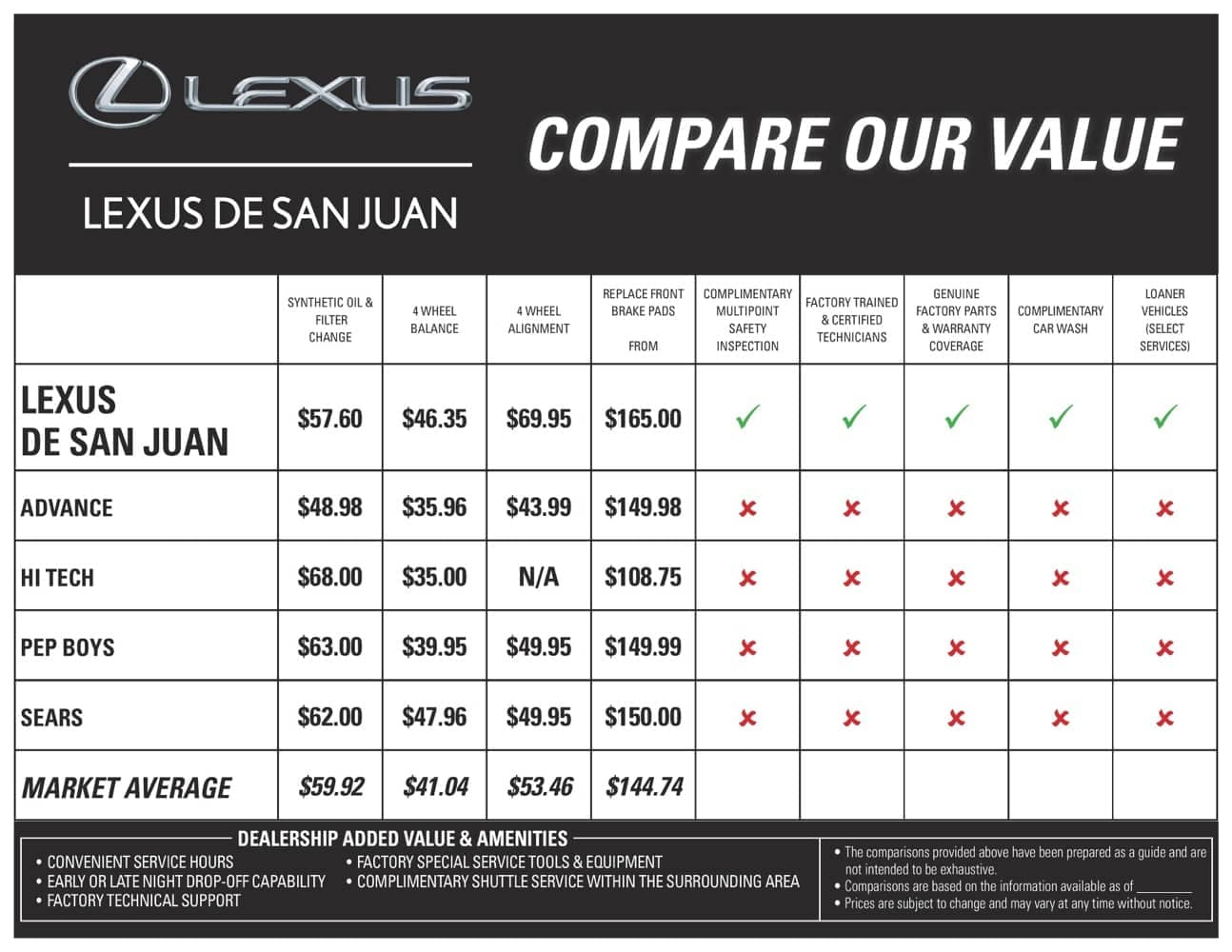 compare-value-lexus-de-san-juan