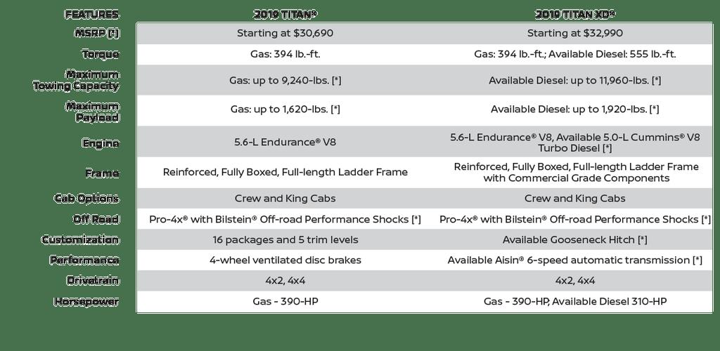 Nissan Titan vs Titan XD features comparison