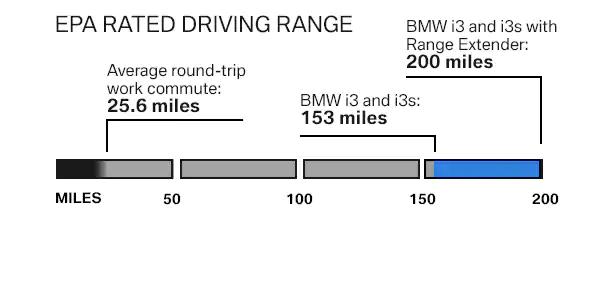 eparated drivingrange