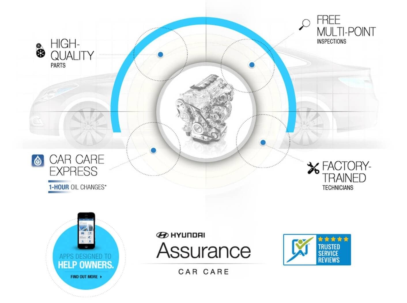 Hyundai Assurance Oc Hyundai Dealers