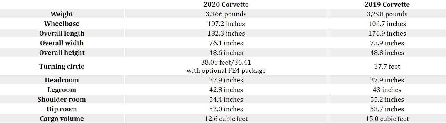 Convervette_Comparison